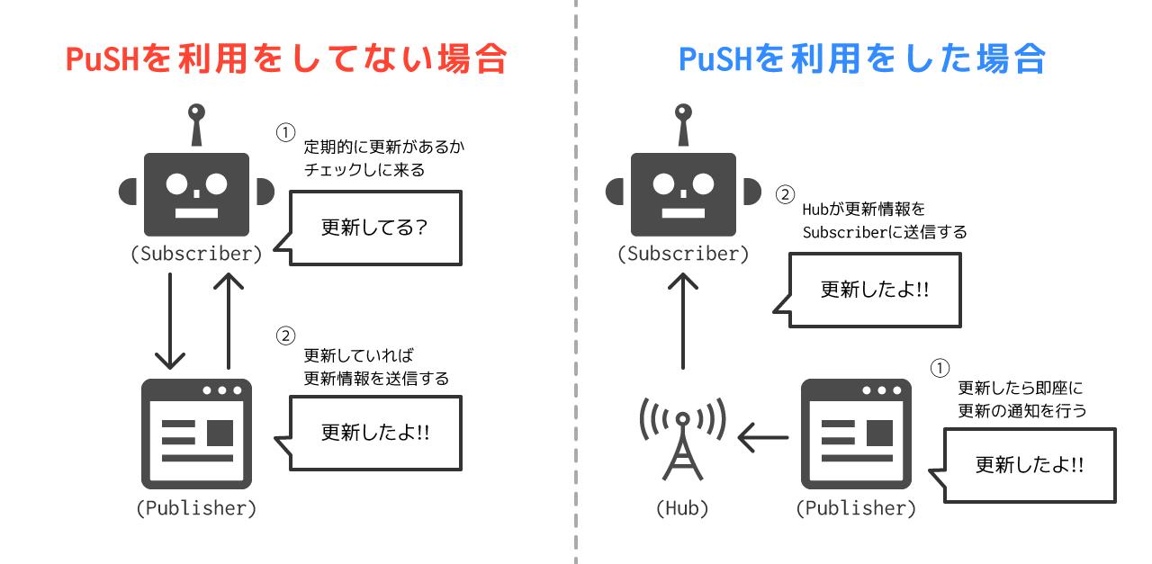 PuSHの仕組み