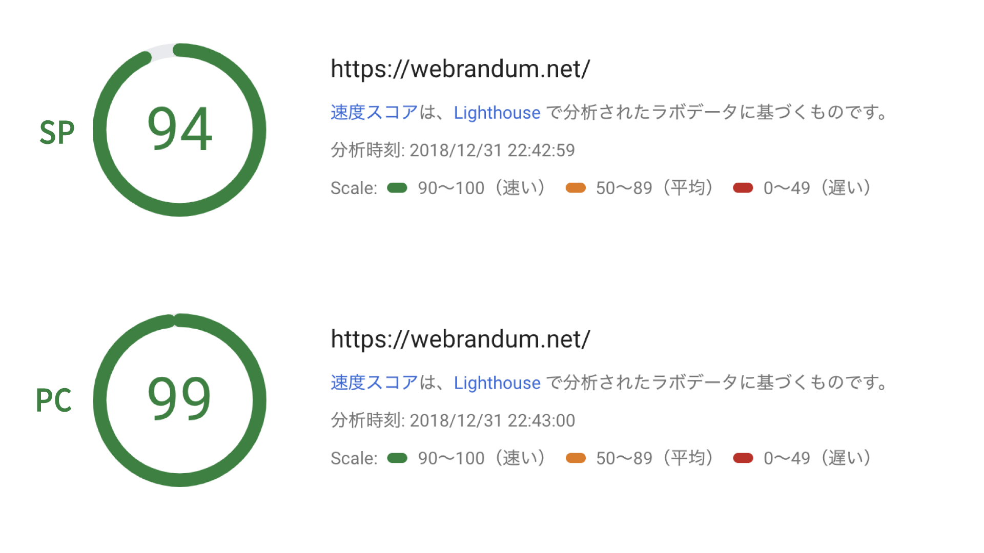 PageSpeedInsights点数