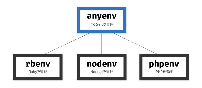 anyenvの役割