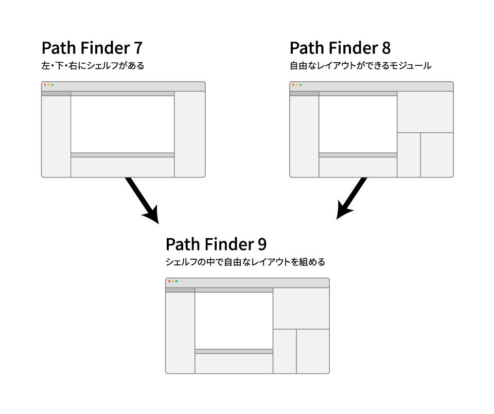 Path Finderのシェルフとモジュール