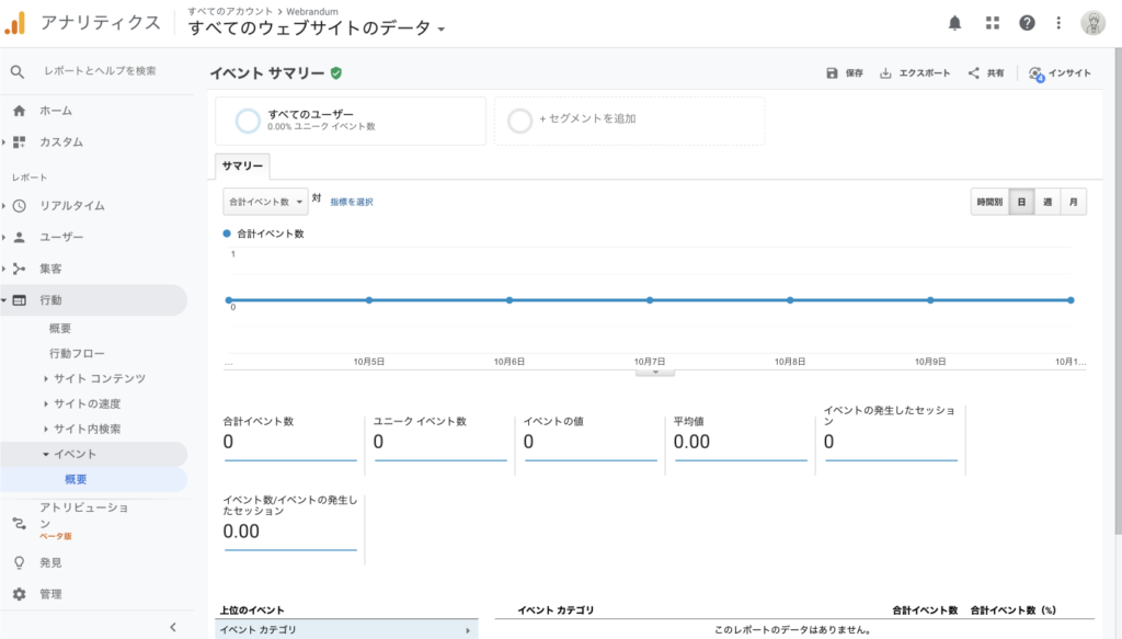 Googleアナリティクスの[行動]→[イベント]→[概要]